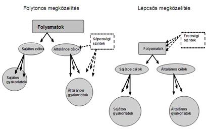 A CMMI v1.2 struktúrája